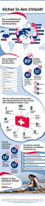 ERGO-Direkt-Infografik-Sicher-im-Urlaub---Korrektur-04 Kopie